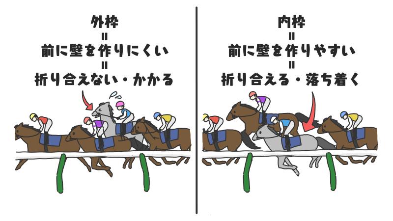 前に壁を作ることで折り合える馬