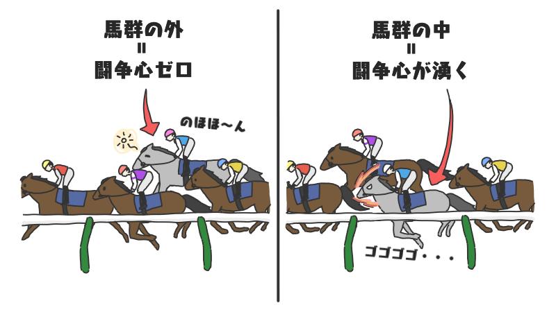 馬群に入れることで闘争心が湧く馬