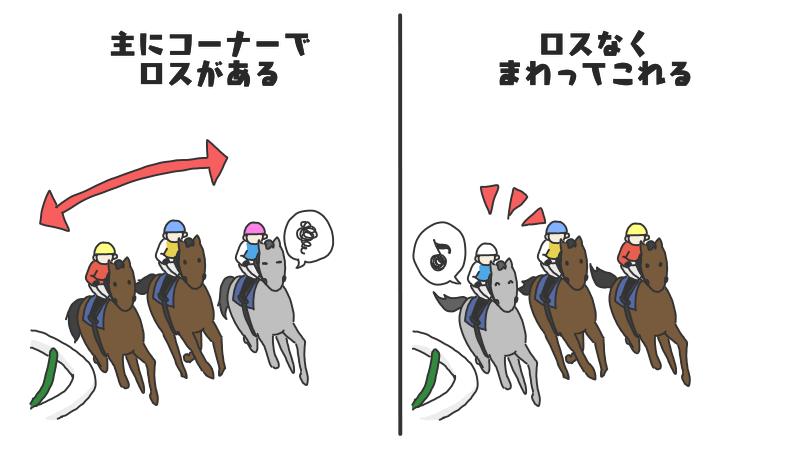 立ち回りが上手くロスなく走りたい馬