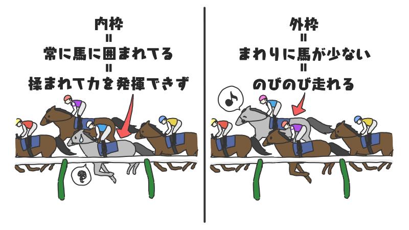 揉まれ弱い馬