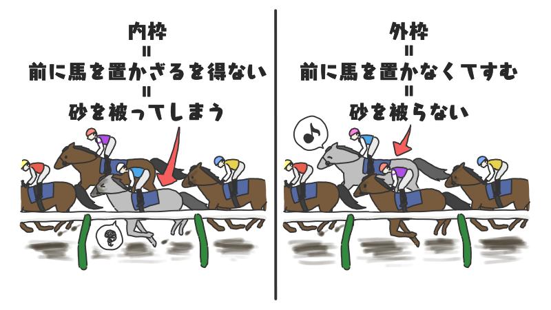 砂被ると下がってしまう馬(ダート)