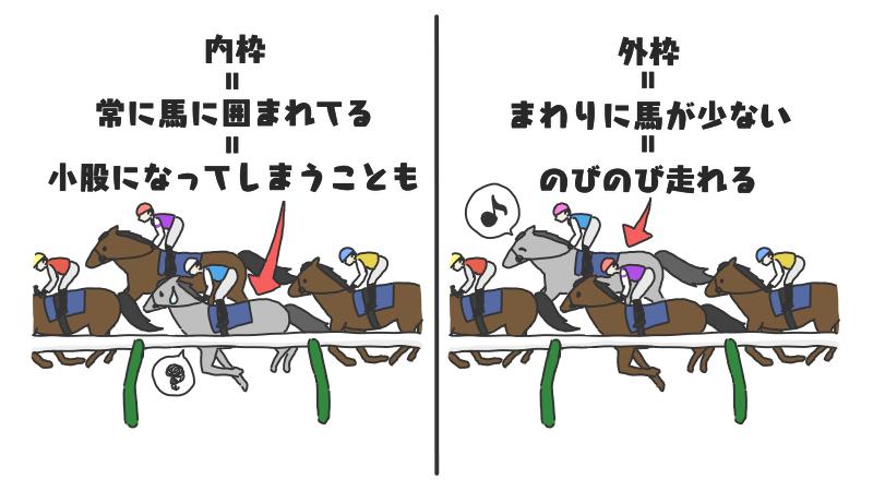 大飛びで窮屈な競馬になると走り辛い馬